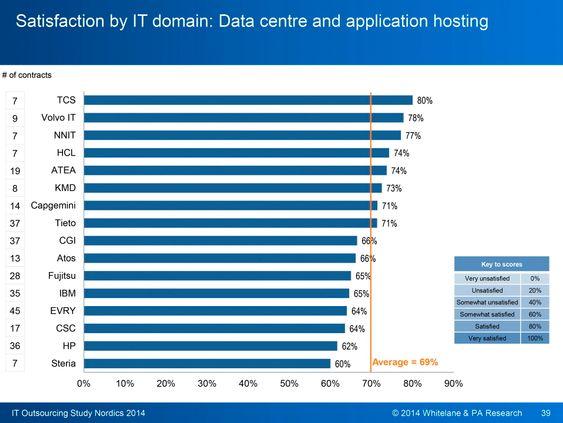 Vi elsker inderne: Når vi skal sette ut driften av applikasjoner og hele datarom gjør indiske selskaper det veldig bra. De tradisjonelle leverandørene bør skjerpe seg viser undersøkelsen PA-Consulting har utført.