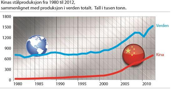 Kilde: worldsteel.org
