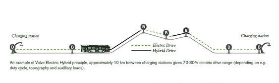 Volvo legger opp til ganske kort elrekkevidde, men med automatisk hurtiglading i hver ende av bussruta.