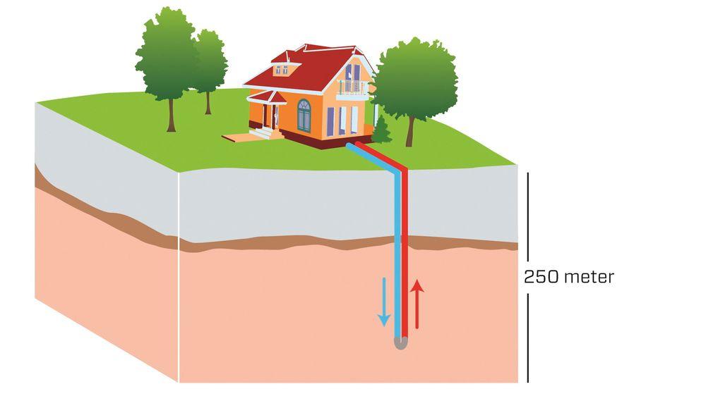 Hvis man ikke passer på, kan en tredel av varmen gå tapt på grunn av lokale grunnvannsstrømmer som oppstår når man borer en jordvarmebrønn.