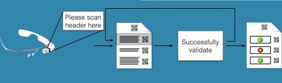 En QR-kode skannes via Google-briller og Ubic-programvaren deler ut teksten som er tiltenkt den individuelle brukeren.