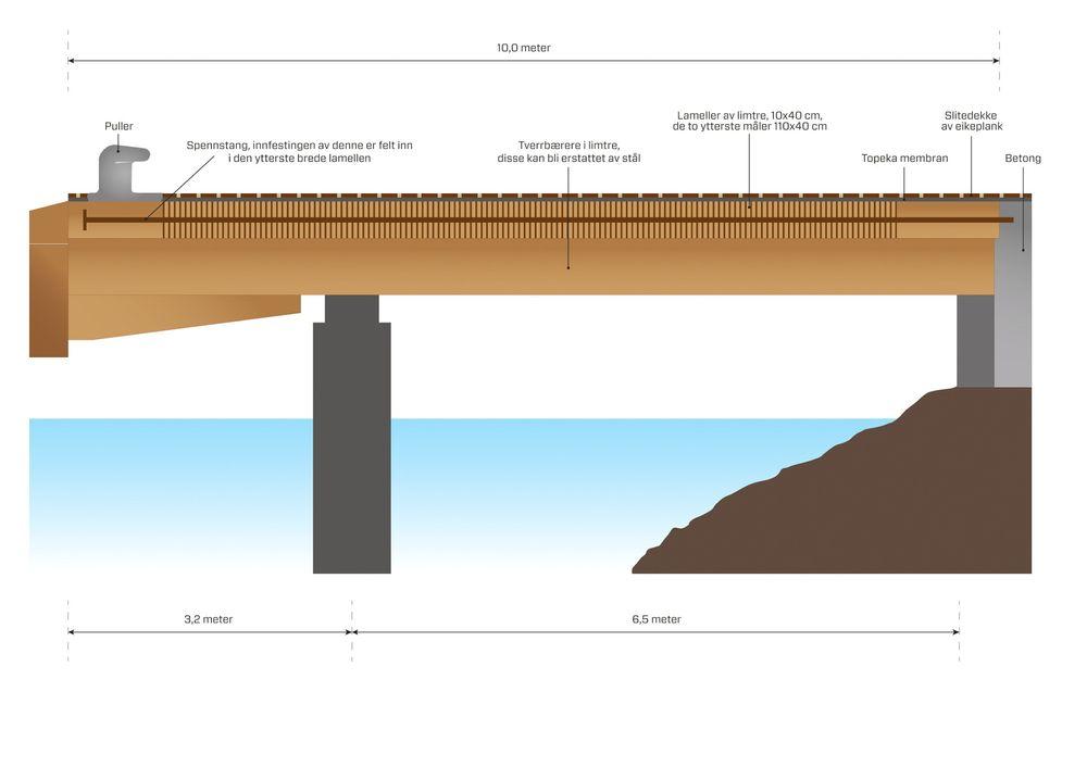Trekai: Skissen viser hvordan en trekai kan se ut. Kaia på bildet skal tåle 40 tonn aksellast fra tømmertransport og en punktlast på 25 tonn. For bare få år siden ville betong vært en selvfølge, men nå blir tre et alternativ.