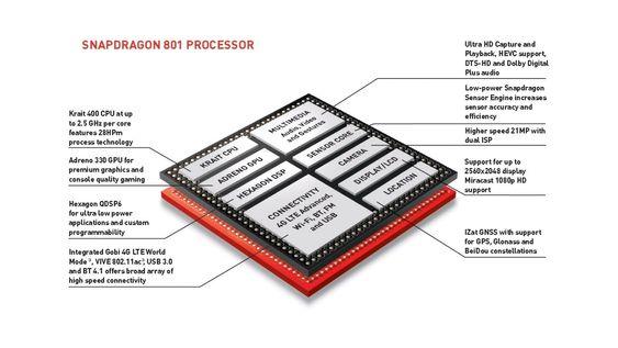 Qualcomm introduserte Snapdragon 801 sammen med Sonys og Samsungs nye telefoner.