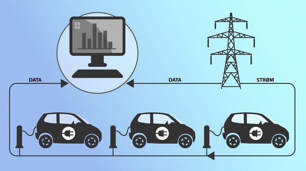 Analyseverktøyet Charge Flex kan bidra til at samfunnet får noe igjen for å investere store milliardbeløp i smarte nett.