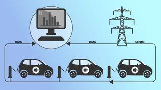 Smart lading av elbiler skal kutte kapasitetsbehovet med 25 prosent