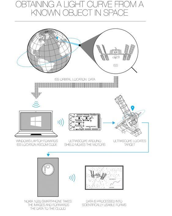 Skjematisk fremstilling av Ultrascope.