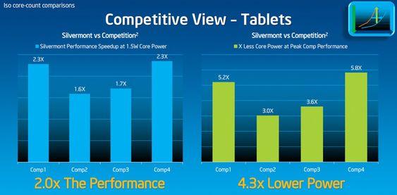 Banker konkurrentene: Når Intel sammenlikner tokjerne Silvermont mot tokjerne prosessorer, som sikkert er ARM uten at de oppgir det, er ytelsen omtrent den dobbelte, mens strømforbruket reduseres til under fjerdeparten.