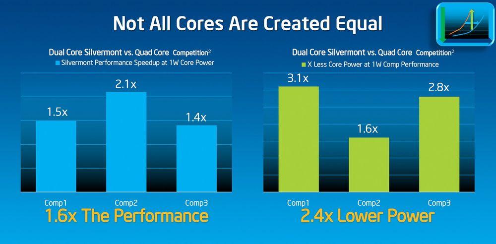 To bedre enn fire: Skal vi tro Intels ytelsesmålinger av den nye tokjerneutgaven av Silvermont-brikken mot konkurrerende firekjerne prosessorer yter den vesenlig mer samtidig som en kan vise til mye laver strømforbruk.