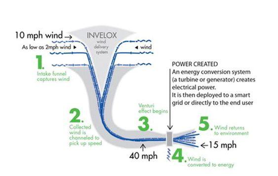 Energisystemet Invelox fra Sheerwind fanger opp både vind og lett bris og fører så vinden gjennom en trakt som gjør at vinden akselererer og øker sin kinetiske energi.