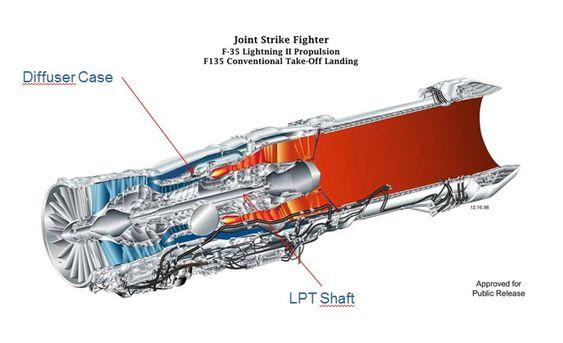 F135-motoren med de kongsbergkomponentene påtegnet.