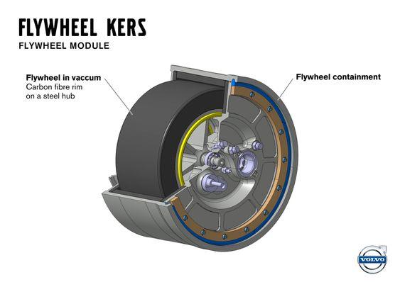 Flybrid Automotive produserer selve svinghjulet.