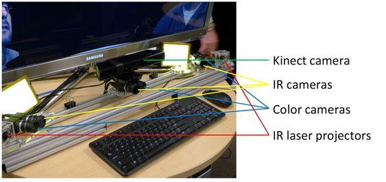 Kamerariggen: Kinectsensoren brukes for å fange lyd og hodebevegelser. I tillegg brukesd IR- og fargekameraer og IR-laserprojektorer.