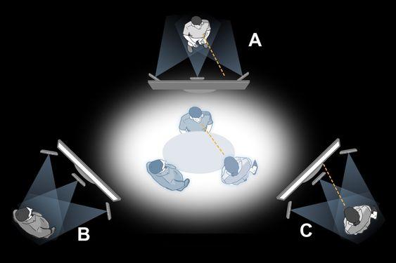 Ser hverandre i samme virtuelle rom: Møtedeltakerne A og C ser på hverandre og det kan B observere. B ser dem bare fra siden. Samtidig vil stemmen til den enkelte komme fra hodeposisjonen. Skjermen den enkelte ser på kan være i 2D eller i 3D og den kan være bygget opp av flere skjermer, eventuelt kurvede skjermer i fremtiden.