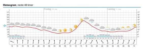 Værvarselet de neste dagene for Oslo, torsdag 9. mai klokken 10:09.