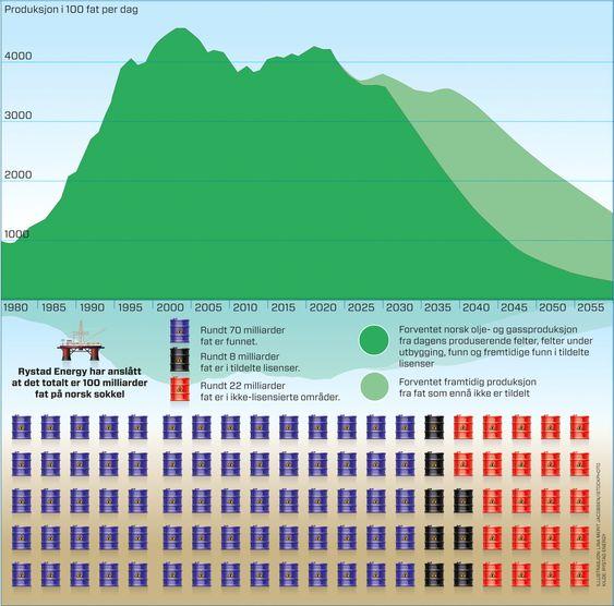 Dette vil skje dersom Norge ikke åpner nye områder for oljevirksomhet, ifølge Rystad Energy.
