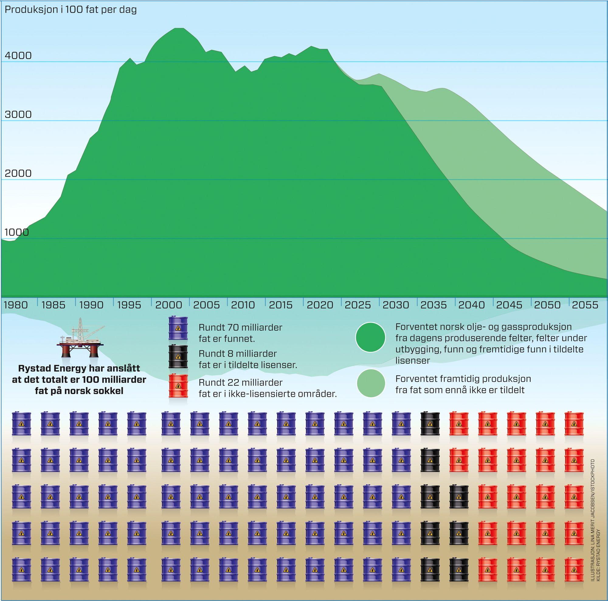 hva skal norge leve av etter oljen