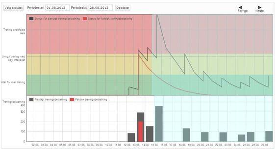 I Polars planleggings- og analyseverktøy liker vi denne funksjonen for å følge samlet treningsbelastning.
