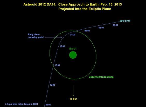 Asteroidens bane.