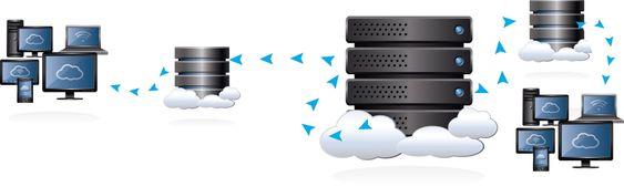 Mellomledd: Ved å bruke mange CDN-servere nær klientene, avlaster man både den opprinnelige serveren og nettverket betraktelig. Klienten henter da innholdet fra nærmeste CDN-server.