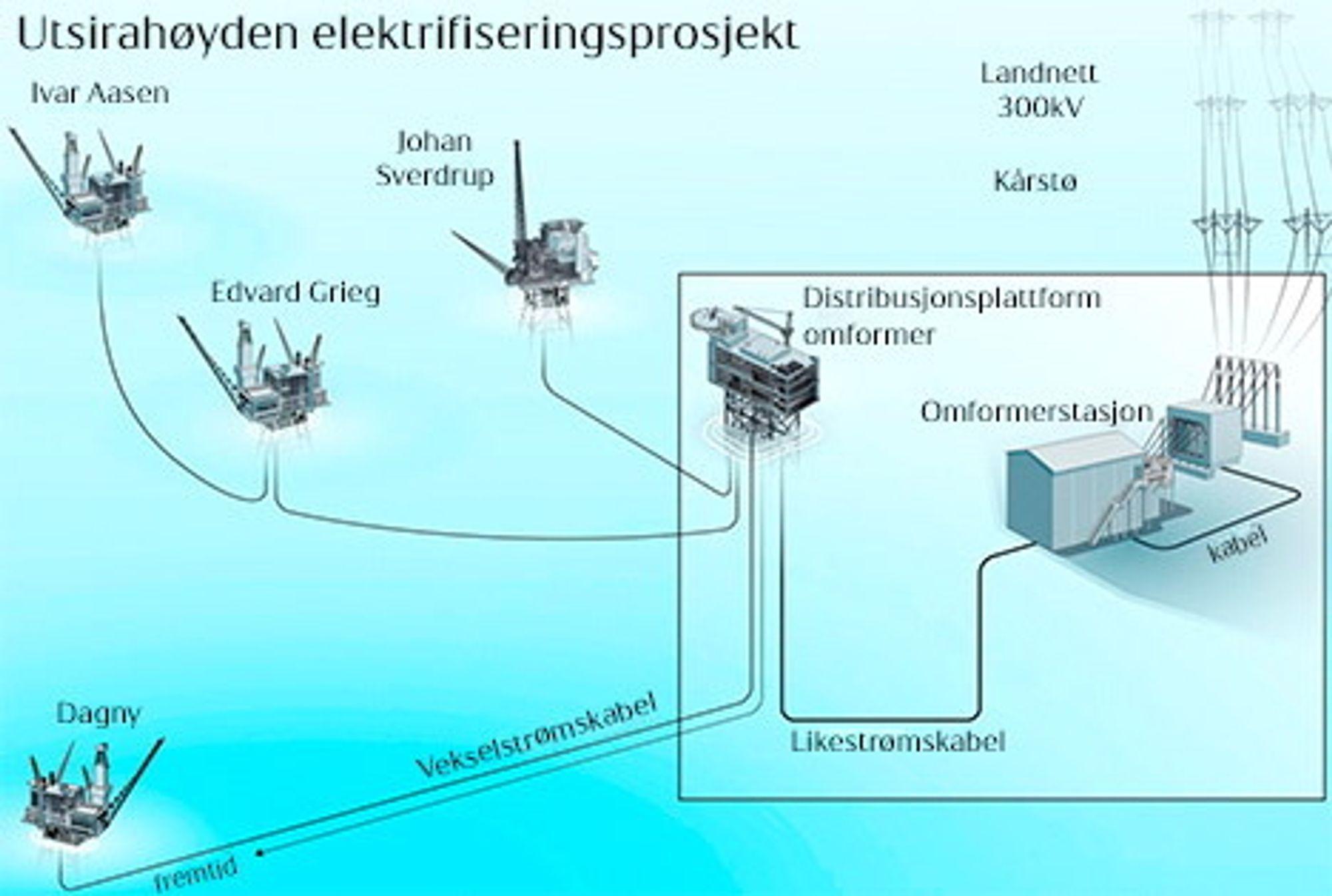 Omstridt: Elektrifiseringen av Utsirahøyden har blitt omstridt. Nå nærmer det seg et svar på hva Statoil og de andre operatørene går inn for. Ill: Statoil