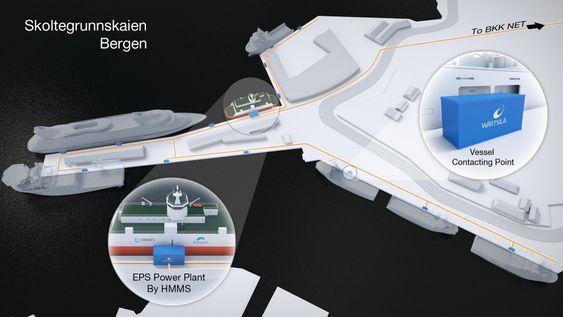 Flytende: Kraftverksskipet krever noe infrastruktur på kaianlegget for å kunne levere strøm til flere skip samtidig. Overskuddskraft kan kjøres inn på byens nett.