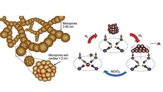 Nanopartikler i lange kjeder. I mikroporene ligger metallkationer som «aktive punkter». Farlige nitrogenoksider treffer de aktive punktene, og reagerer til å bli ufarlige gasser.