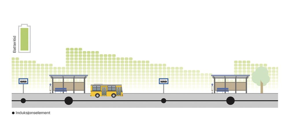 Den kanskje mest effektive måten å drive elektriske busser, er å lade når det er mulig, og det er typisk på holdeplasser og depoter.