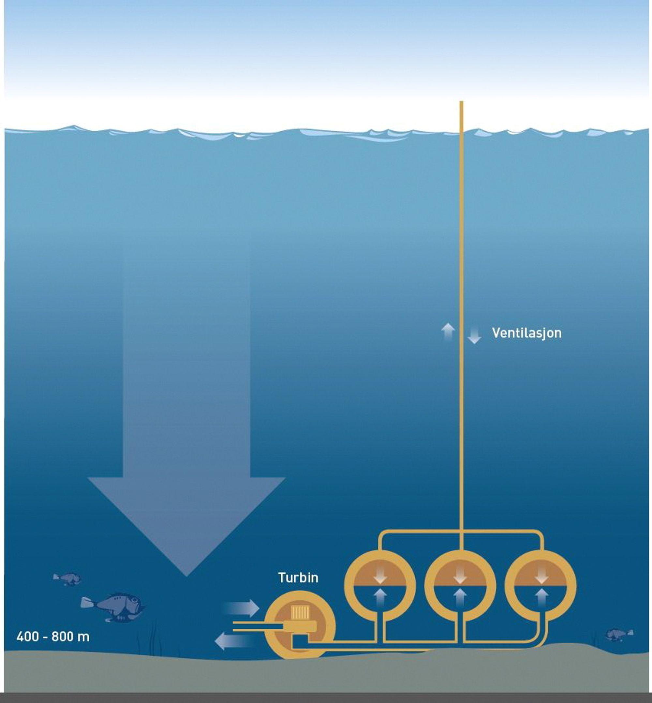 I tillegg til antall tanker, påvirker også havdypet effekten i anlegget: Jo dypere anlegget ligger, jo større er trykkforskjellen mellom havoverflaten og sjøbunnen – og jo høyere blir effekten.