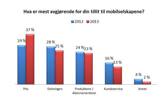 Pris viktigere: Tele2 har undersøkt hva mobilkundene etterspør mest. Prisbevisstheten øker kraftig mens alle andre kriterier blir mindre viktige.