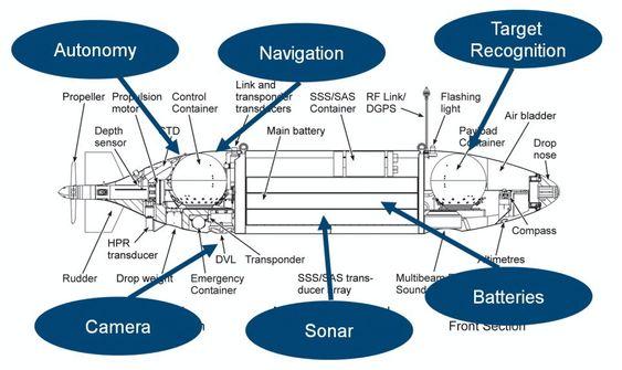 Slik blinker FFI ut videreutvikling som skal gjøres på Hugin AUV.