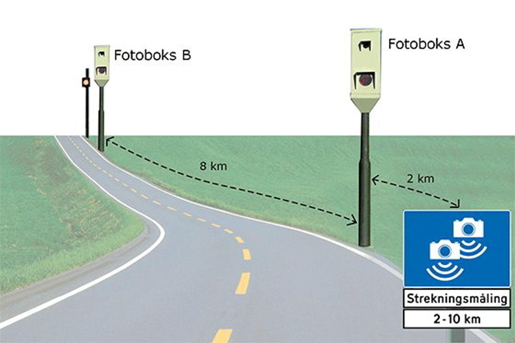 Eksempel der gjennomsnittsfarten måles over en strekning på 8 kilometer.