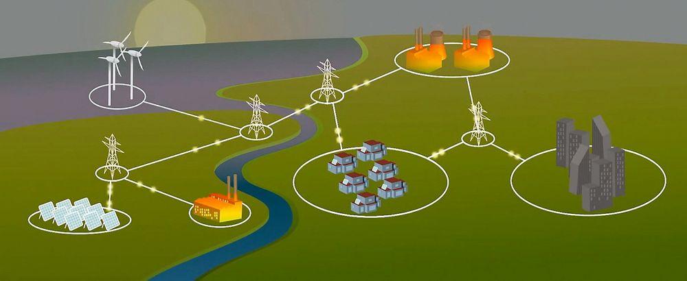 Energisystemer, som de vi finner på kontinentet, har store variasjoner i pris og kapasitet over døgnet. Innslaget av fornybar kraft varierer hele tiden og det koster svært mye å regulere termisk kraft opp og ned i takt med behovet. Resultatet er at prisen på strøm varierer mye gjennom døgnet.