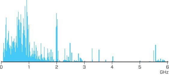 Plass: Selv i New York viser et spekterskann at bare en liten del av frekvensspekteret opp til 6 GHz er utnyttet.