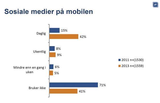 Sosialt: De siste to årene har bruken av sosiale medier på mobilen skutt fart. Mest hos kvinner.