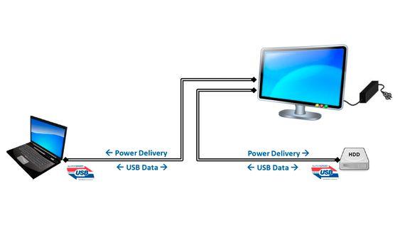 Et eksempel på hvordan USB PD gjør det mulig for en monitor å lade opp en laptop og utveksle data med kun en kabel. Det eneste veggstøpselet som trengs er koblet til skjermen.