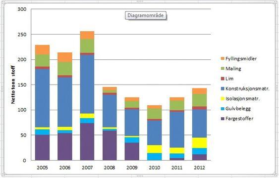 Vokser: Bruken av farlige stoffer økte både i 2011 og 2012, og veksten var større enn veksten i byggenæringen.