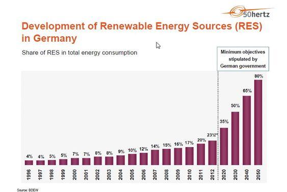 Tyskland forventer stor vekst i utvikling av fornybar energi  de neste 40 år.