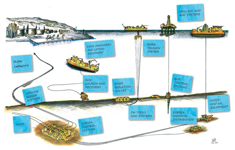 Her er en rekke av applikasjonsområdene til Agito. Dette strekker seg fra områder på feltet, både over og under vann og dypt ned i brønnene.