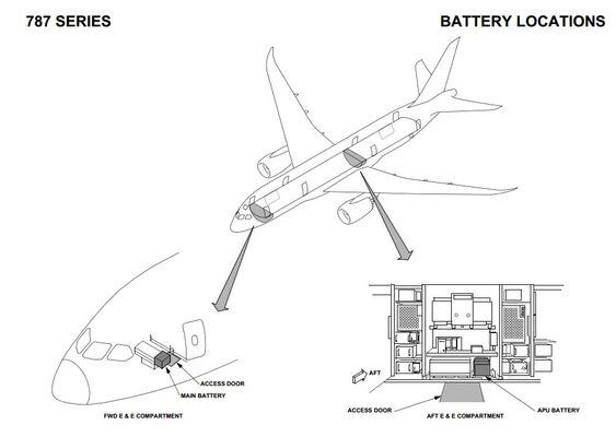 """De to litiumionebatteriene i B787 er plassert i fremre og bakre såkalte """"E&E Compartment"""". Hvert batteri veier 28,5 kilo og måler 48,26x33,53x25,91 cm."""