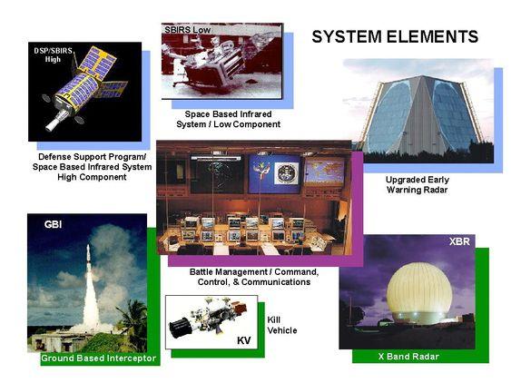 Systemkomponentene i GMD.