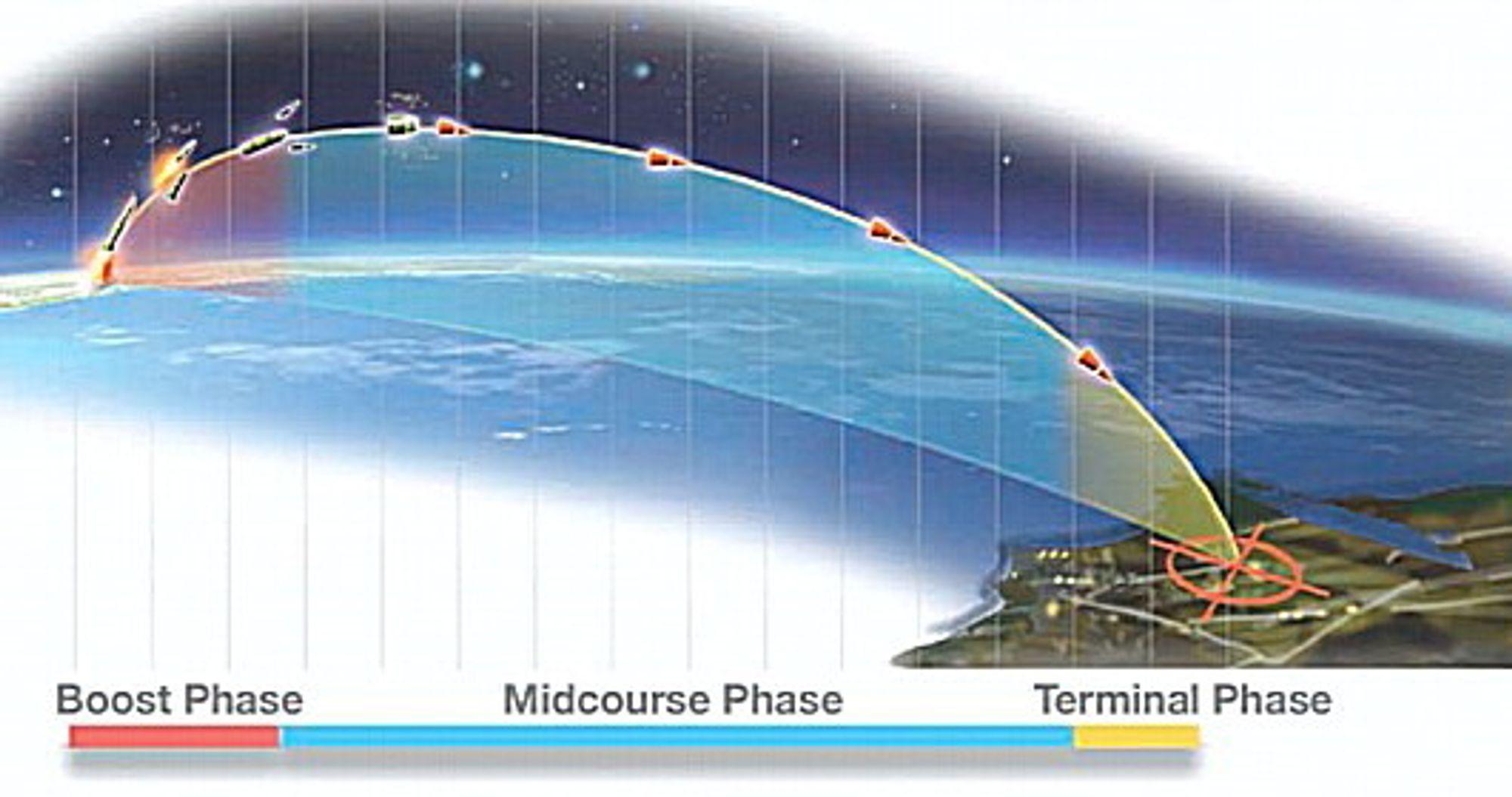 GMD er USAs forsvar mot ballistiske missiler med den største rekkevidden mens de er i midtfasen.