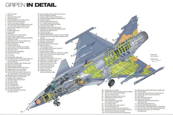 Cutaway av Saab Gripen