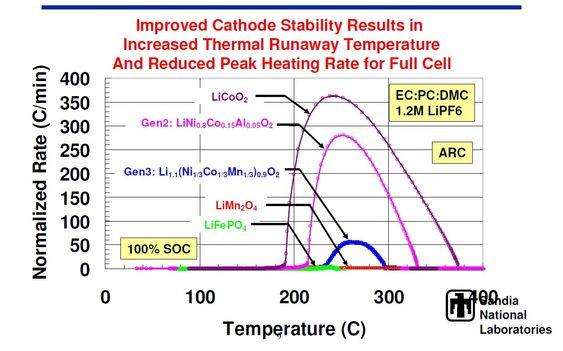 Denne illistrasjonen fra Sandia National Labs viser varmeutviklingen for forskjellige katodematerialer ved reaksjon med elektrolytten. Den øverste kurven tilhører koboltoksid.