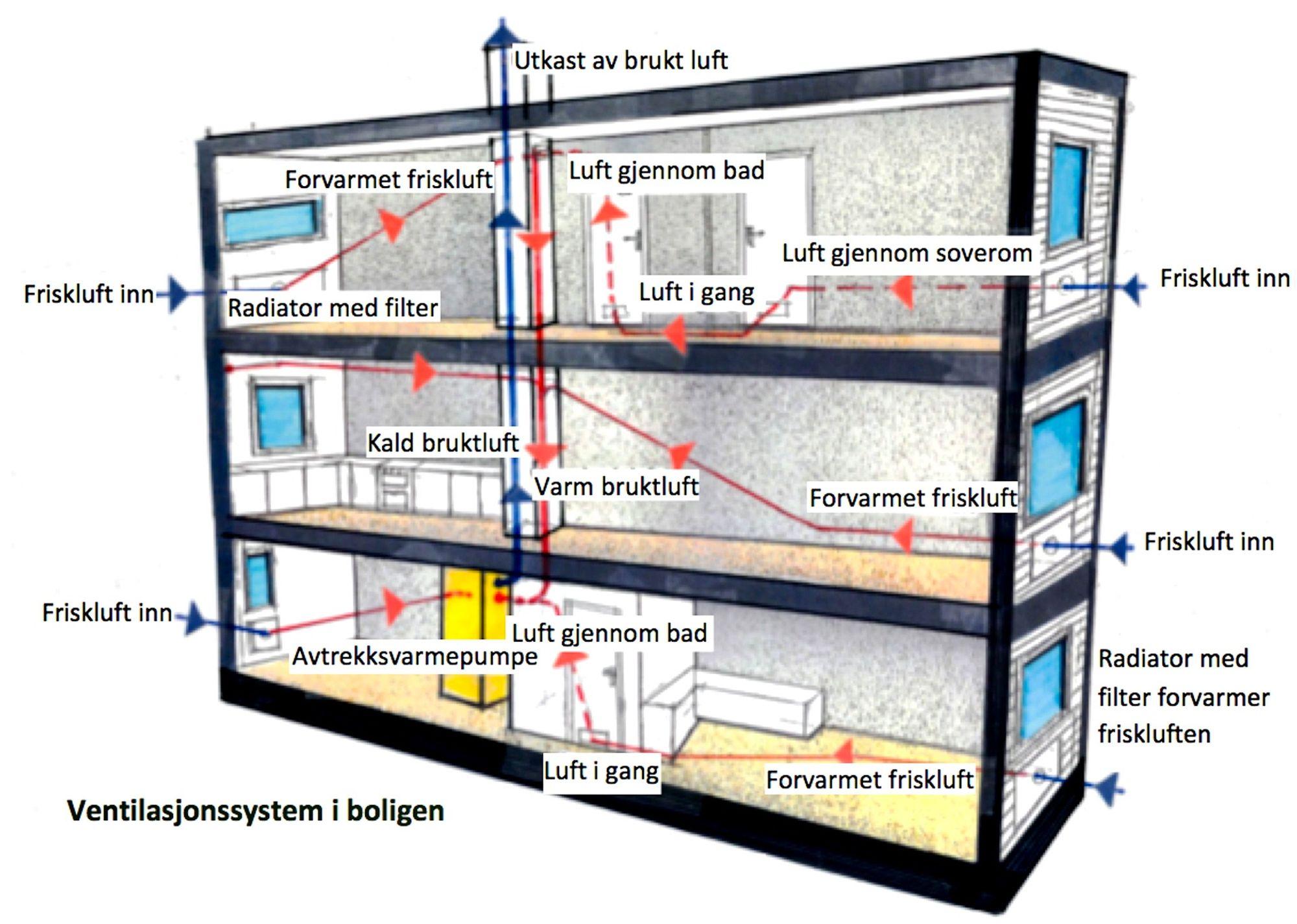 Balansert ventilasjon pris