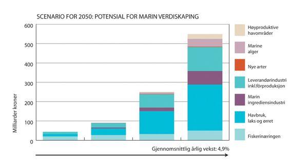 Det er et stort potensial for marin verdiskapning i Norge frem mot 2050. Gjør vi de riktige tingene kan vi få en årlig gjennomsnittlig vekst på 4,9 prosent.