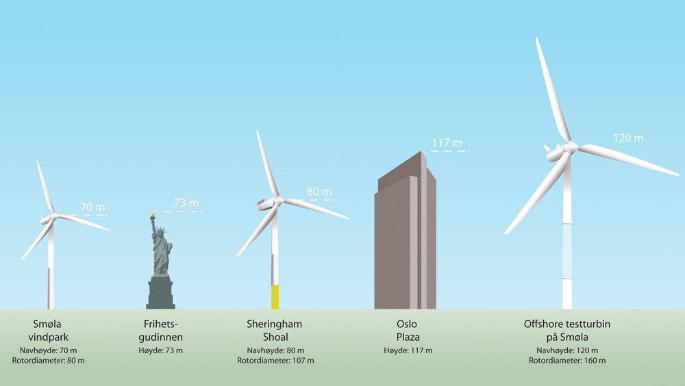 Statkraft skulle etter planen sette opp en av verdens største vindmøller på Smøla neste år. Nå er prosjektet skrinlagt.
