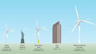 Statkraft avlyser gigantisk vindmølle på Smøla - i siste time
