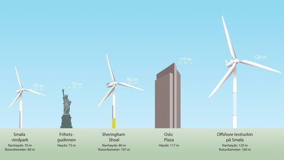 Voksen vindturbin: Statkraft har konsesjonssøkt en testturbin på Smøla, som vil få dagens vindturbiner til å framstå som lette og håndterbare.