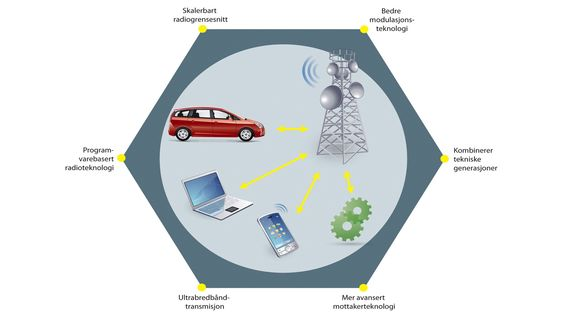 Alt skal på nett: 5G vil utnytte frekvensspekteret bedre og vil introdusere mange nye teknologier som vil øke kapasiteten til den enkelte brukerenhet voldsomt. Det trengs når biler og alle andre slags maskiner skal kunne kommunisere med nettskyen.