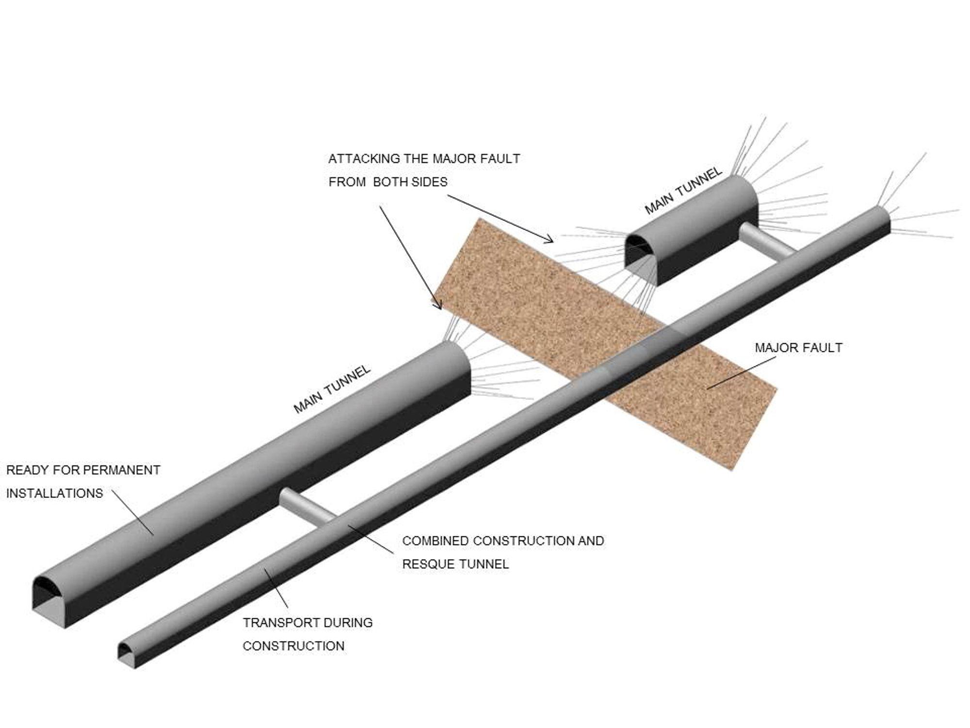 Tunnelekspertene mener en parallell evakueringstunnel vil ha stor betydning for trafikksikkerheten ved en krisesituasjon, som brann i vogntog, inne i tunnelen. Her illustrerer de behovet for parallell tunnel ved grunnproblemer i hovedløpet.